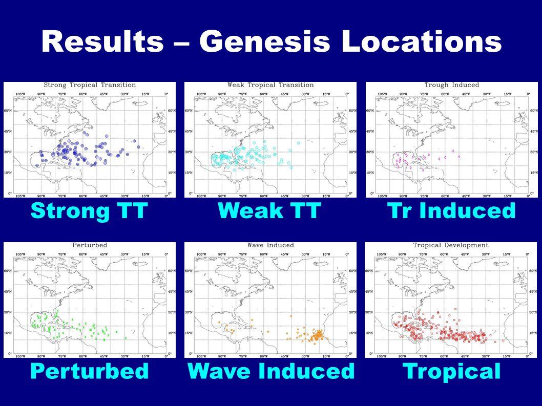 Results – Genesis Locations Strong TTWeak TTTr Induced TropicalWave InducedPerturbed