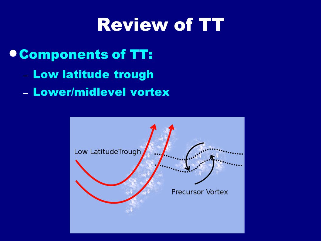 Review of TT  Components of TT: – Low latitude trough – Lower/midlevel vortex