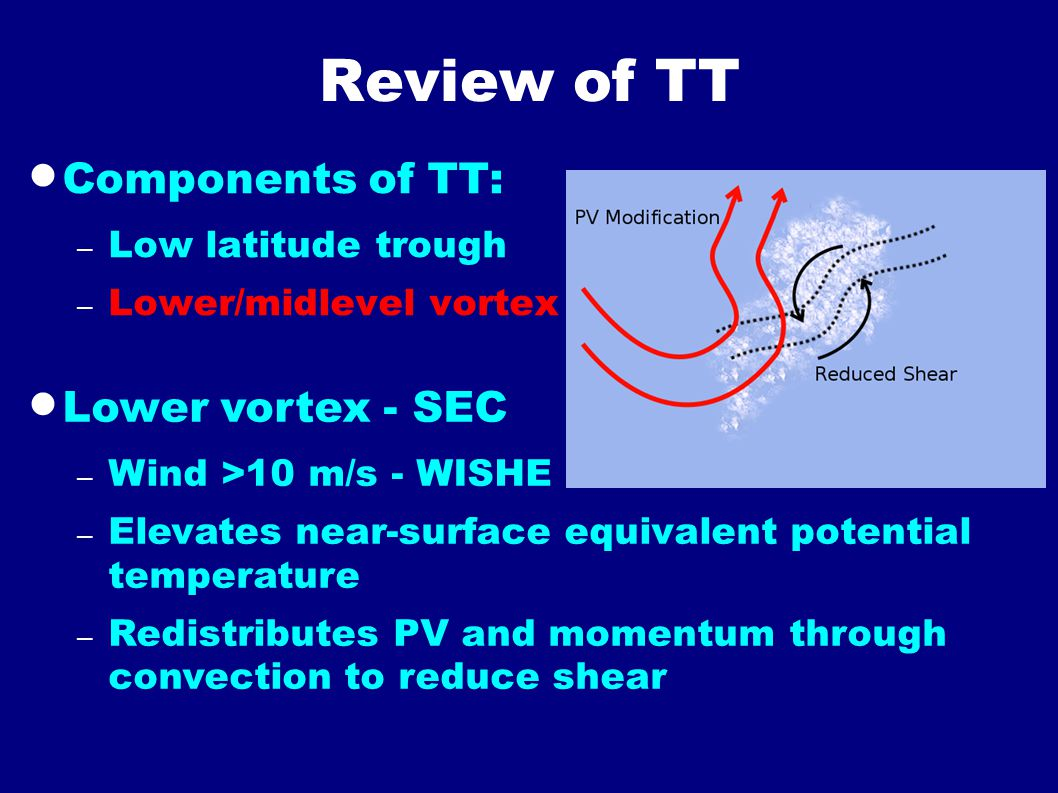 Review of TT  Components of TT: – Low latitude trough – Lower/midlevel vortex  Lower vortex - SEC – Wind >10 m/s - WISHE – Elevates near-surface equ