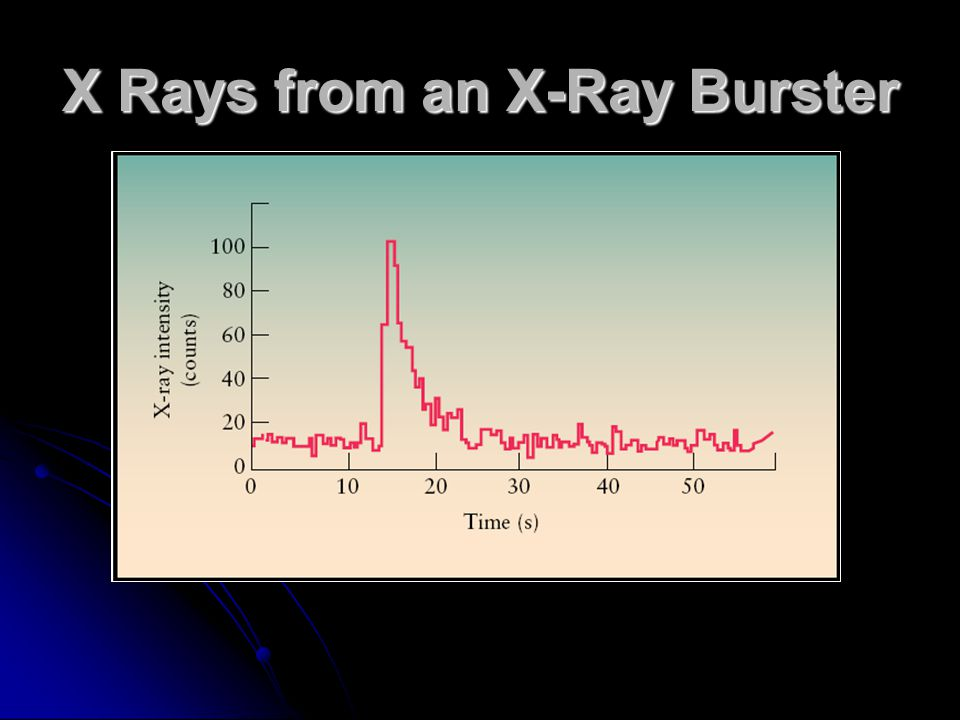 X Rays from an X-Ray Burster