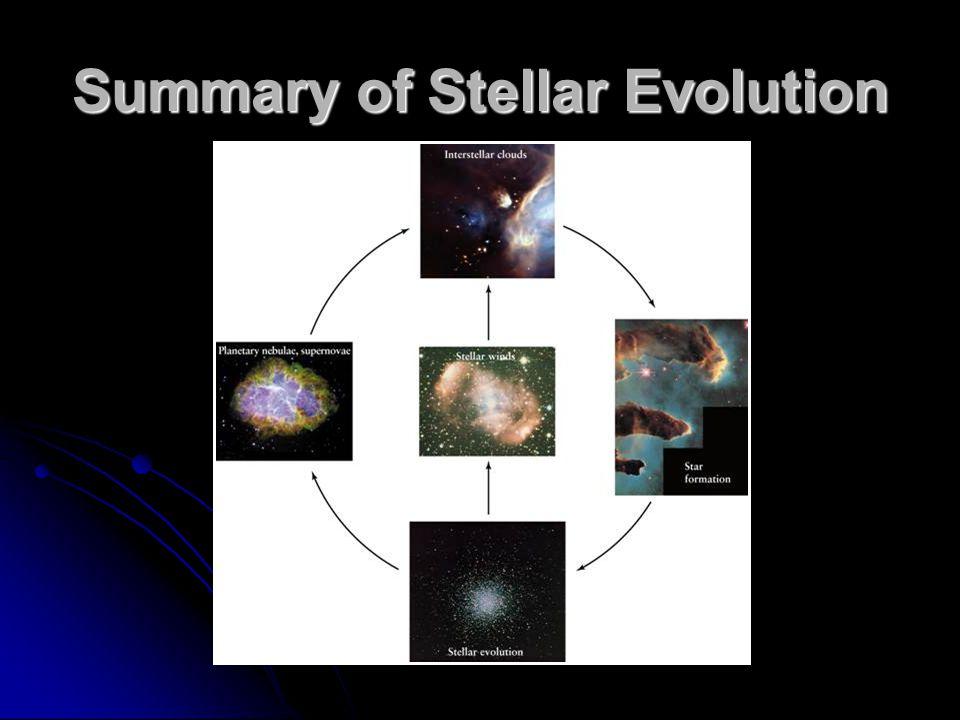 Summary of Stellar Evolution