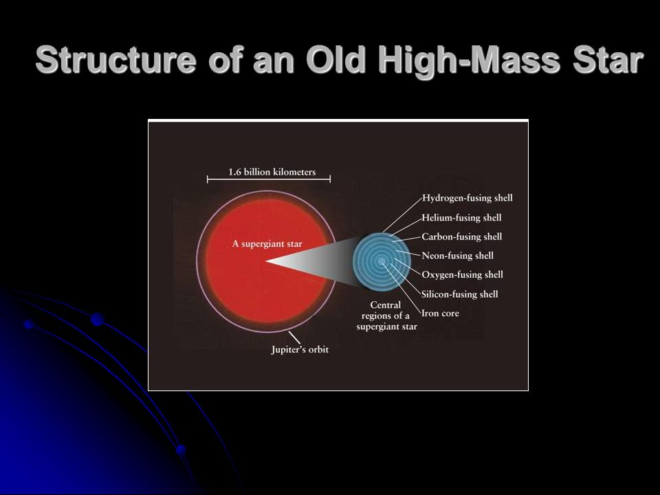 Structure of an Old High-Mass Star