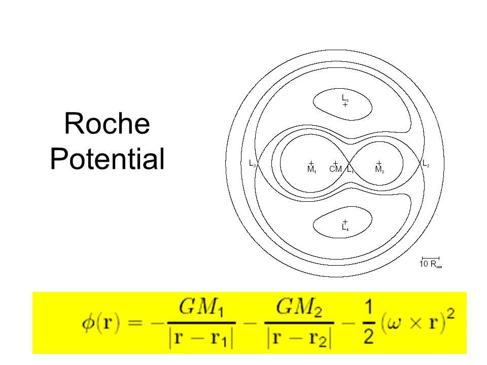 Roche Potential