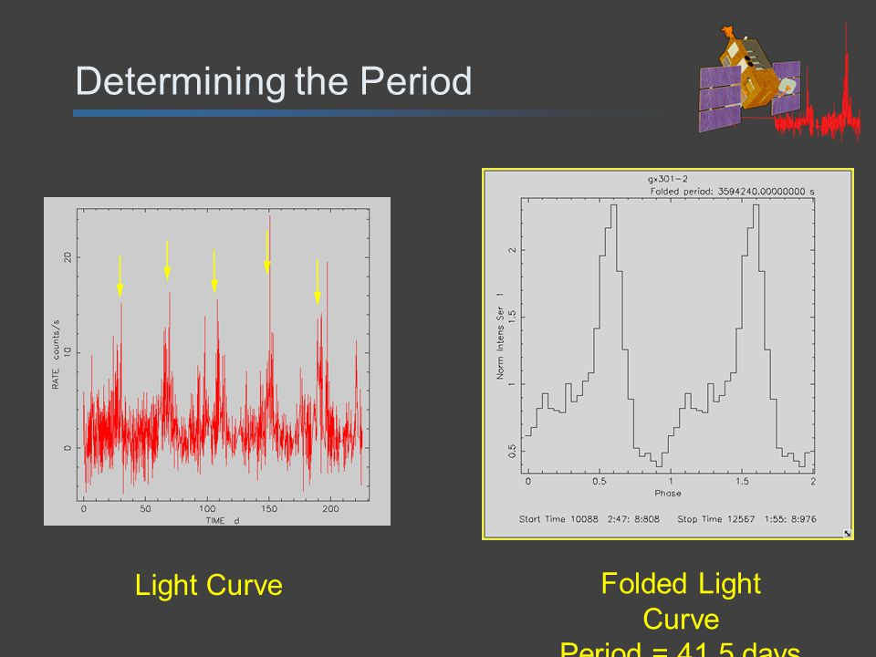 Determining the Period Light Curve Folded Light Curve Period = 41.5 days