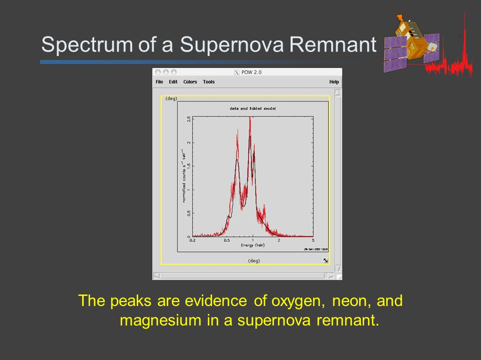 Spectrum of a Supernova Remnant The peaks are evidence of oxygen, neon, and magnesium in a supernova remnant.