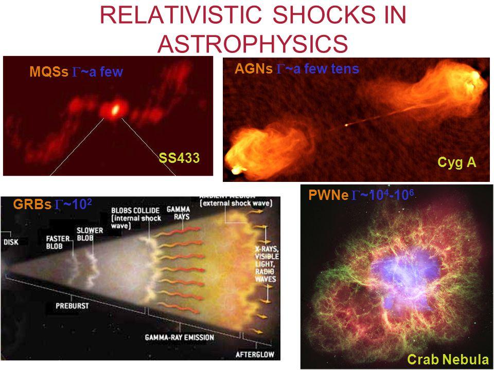RELATIVISTIC SHOCKS IN ASTROPHYSICS Cyg A SS433 Crab Nebula AGNs  ~a few tens MQSs  ~a few PWNe  ~10 4 -10 6 GRBs  ~10 2