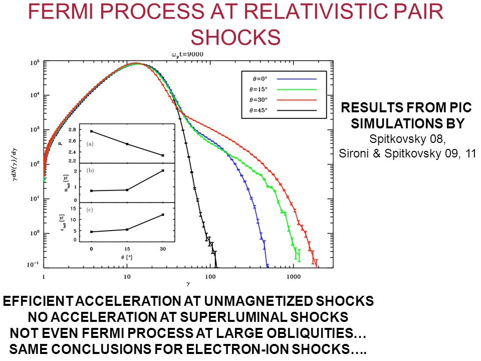 FERMI PROCESS AT RELATIVISTIC PAIR SHOCKS EFFICIENT ACCELERATION AT UNMAGNETIZED SHOCKS NO ACCELERATION AT SUPERLUMINAL SHOCKS NOT EVEN FERMI PROCESS AT LARGE OBLIQUITIES… SAME CONCLUSIONS FOR ELECTRON-ION SHOCKS….