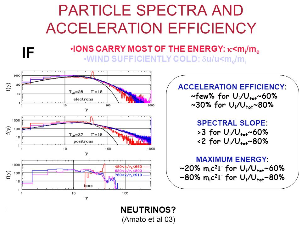 ACCELERATION EFFICIENCY: ~few% for U i /U tot ~60% ~30% for U i /U tot ~80% SPECTRAL SLOPE: >3 for U i /U tot ~60% <2 for U i /U tot ~80% MAXIMUM ENERGY: ~20% m i c 2  for U i /U tot ~60% ~80% m i c 2  for U i /U tot ~80% PARTICLE SPECTRA AND ACCELERATION EFFICIENCY IONS CARRY MOST OF THE ENERGY:  <m i /m e WIND SUFFICIENTLY COLD:  u/u<m e /m i RESULTS BY Amato & Arons 06 RECENTLY CONFIRMED BY Stockem et al 12 IF NEUTRINOS.