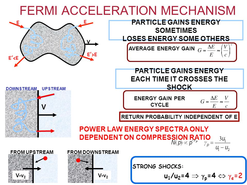 FERMI ACCELERATION MECHANISM PARTICLE GAINS ENERGY EACH TIME IT CROSSES THE SHOCK PARTICLE GAINS ENERGY SOMETIMES LOSES ENERGY SOME OTHERS AVERAGE ENERGY GAIN ENERGY GAIN PER CYCLE V UPSTREAMDOWNSTREAM V-v 2 FROM UPSTREAMFROM DOWNSTREAM V-v 2 RETURN PROBABILITY INDEPENDENT OF E POWER LAW ENERGY SPECTRA ONLY DEPENDENT ON COMPRESSION RATIO STRONG SHOCKS: u 1 /u 2 =4   p =4   e =2