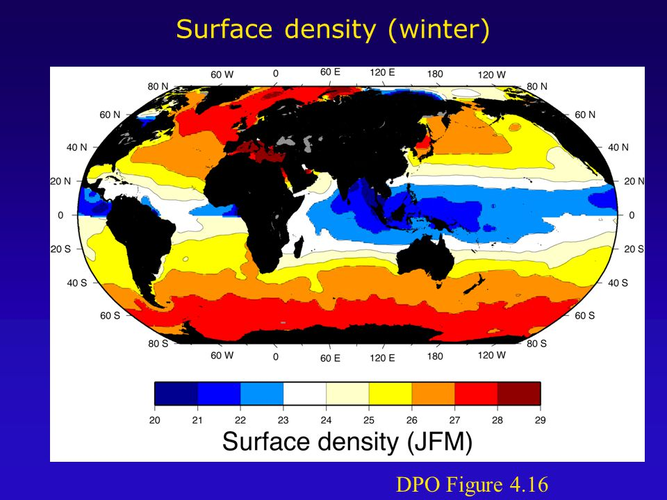 Mixed layer development Winter development of mixed layer: Wind stirring and cooling erode stratification, gradually deepening the mixed layer to maximum depth at the end of winter (Feb.