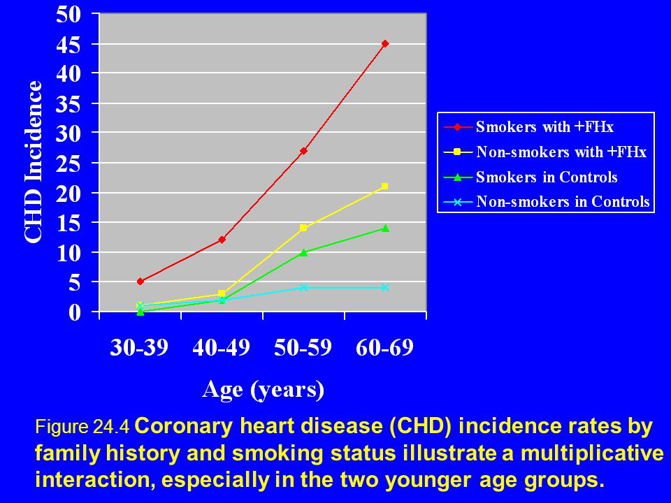Figure 24.4 Coronary heart disease (CHD) incidence rates by family history and smoking status illustrate a multiplicative interaction, especially in the two younger age groups.