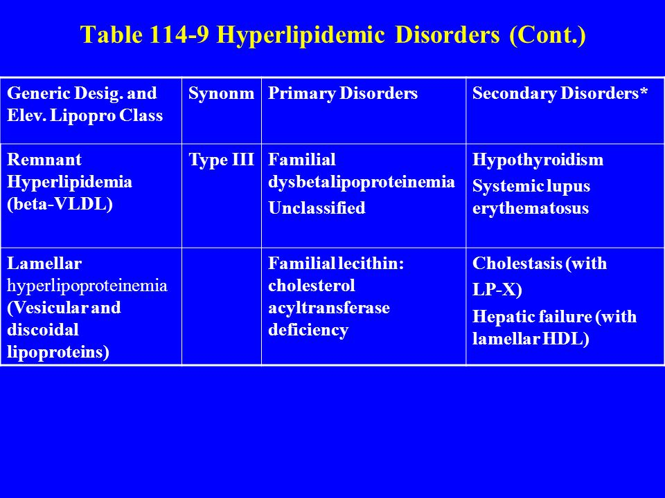 Table 114-9 Hyperlipidemic Disorders (Cont.) Generic Desig.