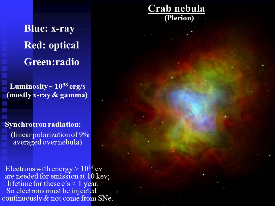 Crab nebula Blue: x-ray Red: optical Green:radio Luminosity ~ 10 38 erg/s (mostly x-ray & gamma) Synchrotron radiation: (linear polarization of 9% averaged over nebula).