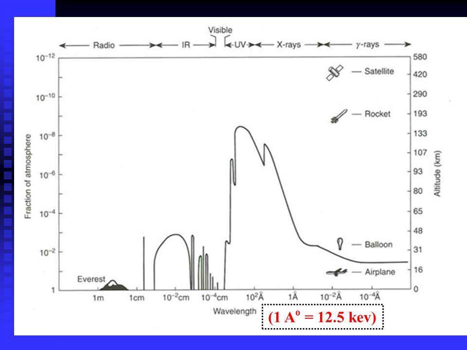 Gamma-ray burst: note the relativistic jet, and supernova explosion.
