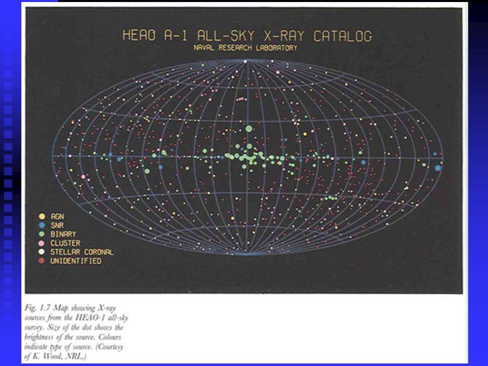 (SOHO) at 171 A = 74 ev EUV picture of the Sun Corona & several Active regions are visible Coronal luminosity: ~ 10 26 erg/s X-ray luminosity of corona for O-stars is ~ 10^33 erg/s (~10^{-6} the optical/UV luminosity of the star).