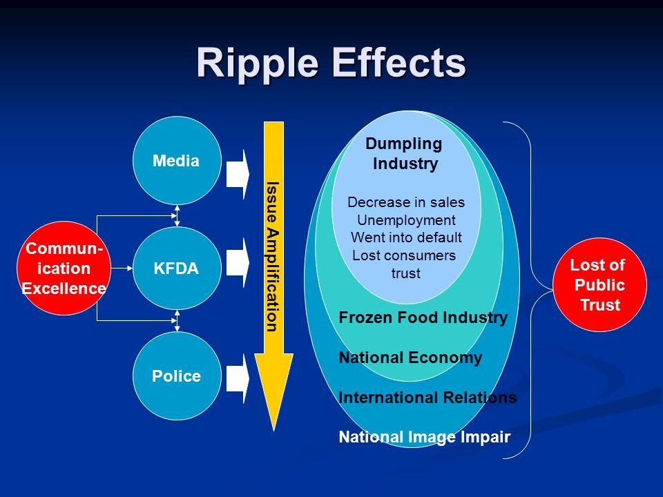 Ripple Effects Media KFDA Police Dumpling Industry Decrease in sales Unemployment Went into default Lost consumers trust Frozen Food Industry National