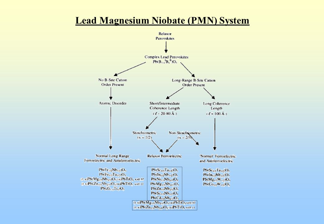 Lead Magnesium Niobate-Lead Titanate (PMN-PT) System Strain-Field Relation of 0.9PMN-0.1PT Relaxor Ferroelectrics