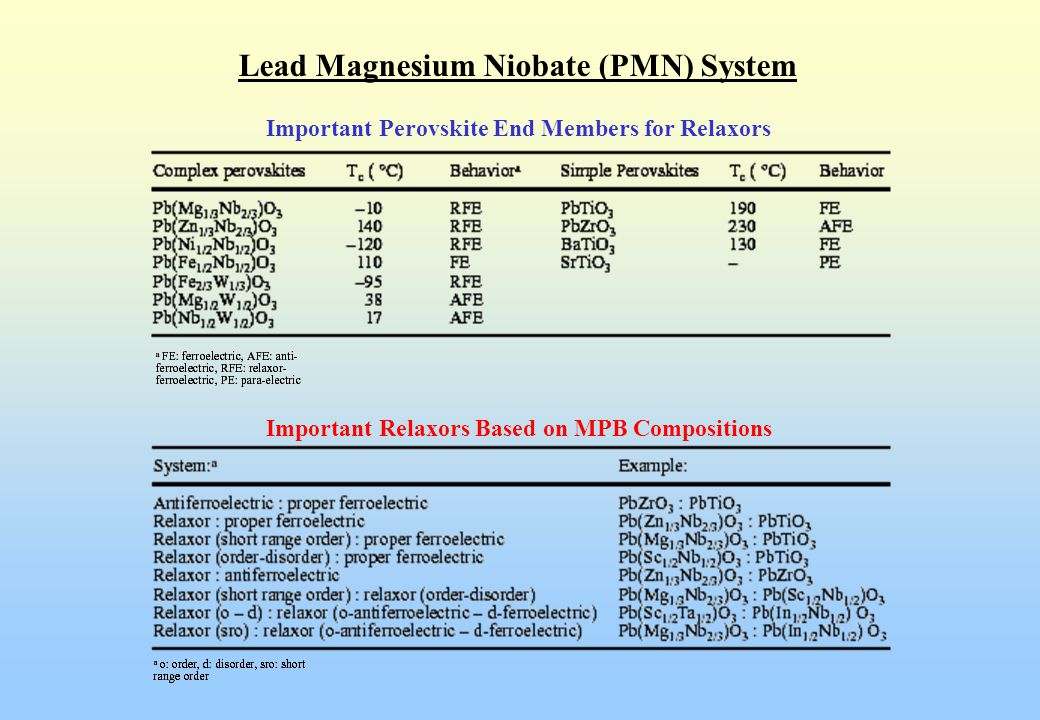 Lead Magnesium Niobate (PMN) System Nano-scale ordered region in disordered matrix 5 nm Pb(Mg 1/3 Nb 2/3 )O 3  Nano-scale ordered region with Mg:Nb = 1:1 (like in NaCl structure)  Non-stoichiometric short range chemical heterogeneity  Different ferroelectric transition temperature regions  Diffused/broad dielectric behavior