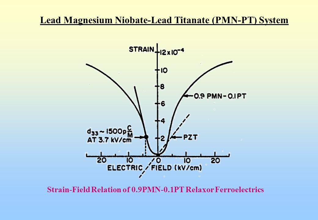 Lead Magnesium Niobate-Lead Titanate (PMN-PT) System Strain-Field Relation of 0.9PMN-0.1PT Relaxor Ferroelectrics