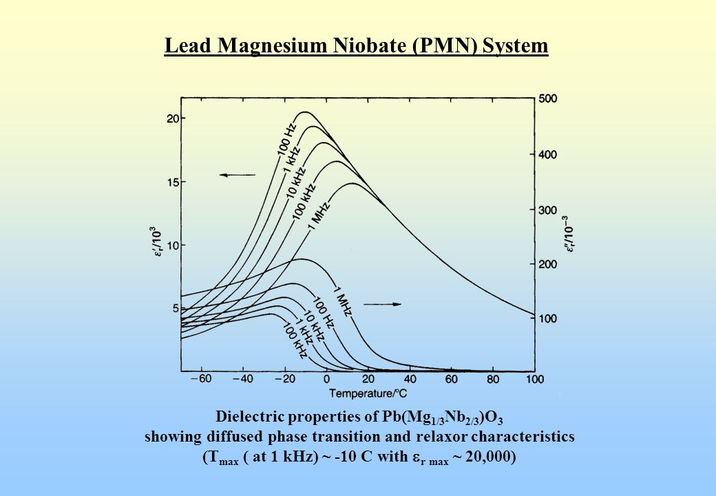 Lead Magnesium Niobate (PMN) System Relaxor Ferroelectrics  PMN  Pb(Mg 1/3 Nb 2/3 )O 3  Strong frequency-dependent dielectric properties (T max shifts to higher temperature with increasing frequency) (Dielectric losses are at the highest just below T max )  Dynamical thermal re-orientation of polar regions with frequency (As frequency increases, the polar regions cannot keep up   r  and loss  )  Dielectric relaxation similar to glass (follows a Vogel-Fulcher model)  However, no certain explanation for relaxor ferroelectrics   Freezing of micro-region and chemical fluctuation   Ordered-disordered region   Spin-glass model 
