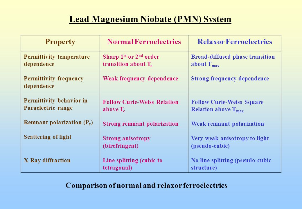 Lead Magnesium Niobate (PMN) System One of the difficulties in processing PMN ceramics  Pyrochlore (General formula RNb 2 O 6 where R is a mixture of divalent ions)  Pb 1.83 Nb 1.71 Mg 0.29 O 6.39  formed at 700-850 C  Paraelectric with room temperature  r of 130  Strong reduction in  r if present as inter-granular region in high  r PMN region (Not very significant if only discrete particles disperse in PMN matrix)  Pure Phase PMN with Columbite Precursor Method (MgO + Nb 2 O 5  MgNb 2 O 6  MgNb 2 O 6 + PbO  PMN) Example of Pyrochlore Phase