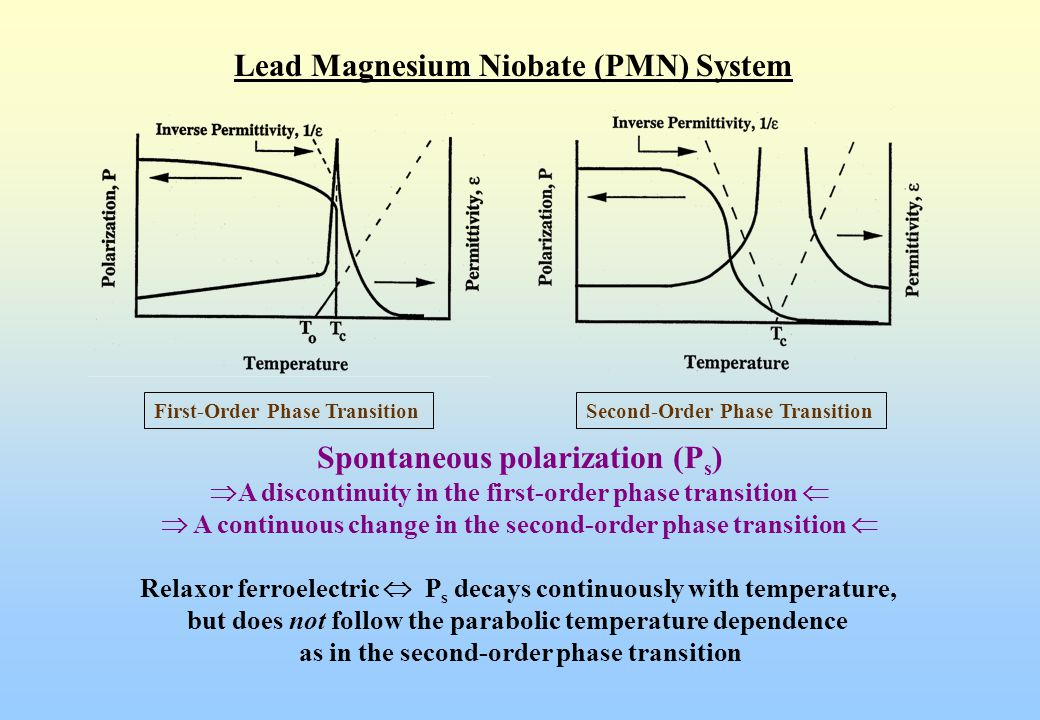 Lead Magnesium Niobate-Lead Titanate (PMN-PT) System Most widely studied relaxor materials  PMN-PT Solid Solutions  High-strain (0.1%) electrostrictive actuators High dielectric constant (  r > 25,000) capacitors