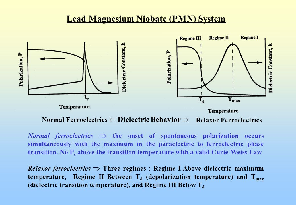 Lead Magnesium Niobate-Lead Titanate (PMN-PT) System 0.65 PMN - 0.35 PT  MPB Compositions with normal ferroelectric properties High dielectric constant capacitors  0.90 PMN - 0.1 PT  Relaxor (with T max near room temperature with large dielectric constant) (large electrostrictive strain)