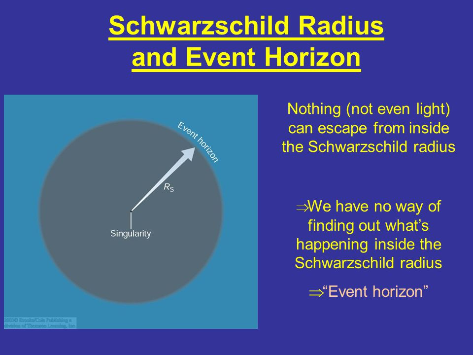Schwarzschild Radius and Event Horizon Nothing (not even light) can escape from inside the Schwarzschild radius  We have no way of finding out what's