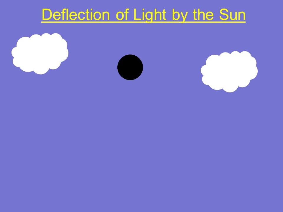 Deflection of Light by the Sun