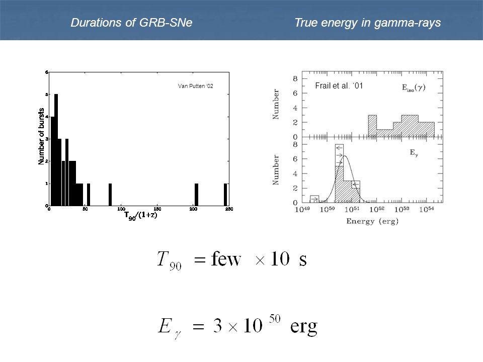 Durations of GRB-SNeTrue energy in gamma-rays Frail et al. '01 Van Putten '02