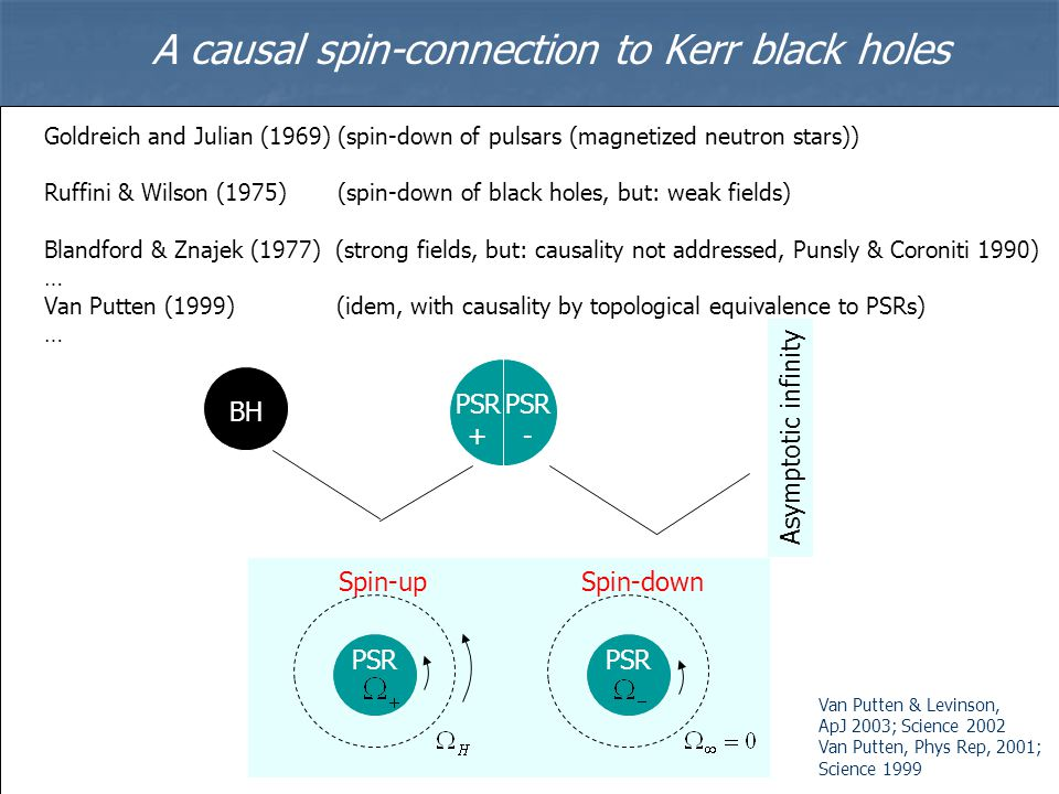 Goldreich and Julian (1969) (spin-down of pulsars (magnetized neutron stars)) Ruffini & Wilson (1975) (spin-down of black holes, but: weak fields) Bla