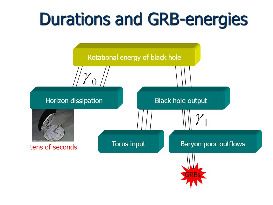 Durations and GRB-energies Rotational energy of black hole Horizon dissipationBlack hole output Torus inputBaryon poor outflows GRBs tens of seconds