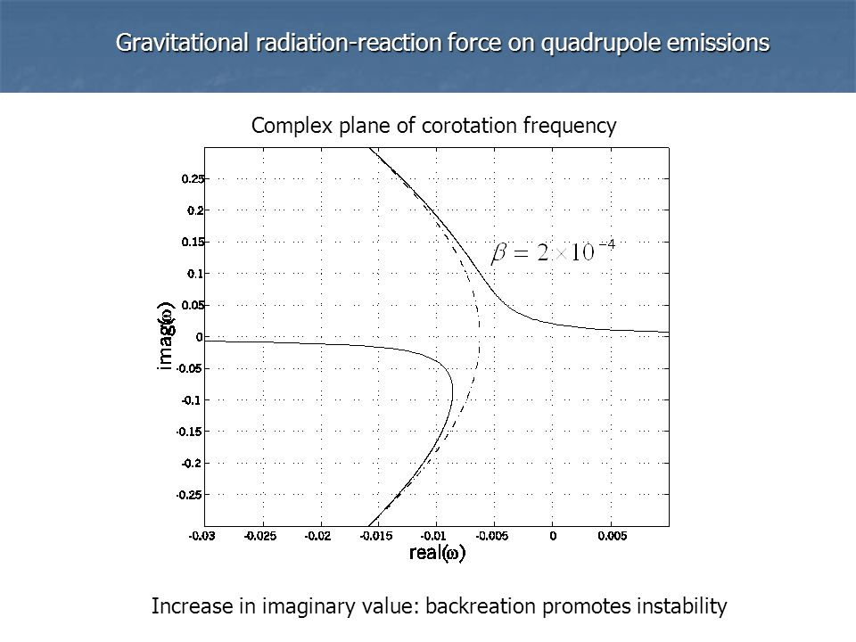 Gravitational radiation-reaction force on quadrupole emissions ' ' Complex plane of corotation frequency Increase in imaginary value: backreation promotes instability