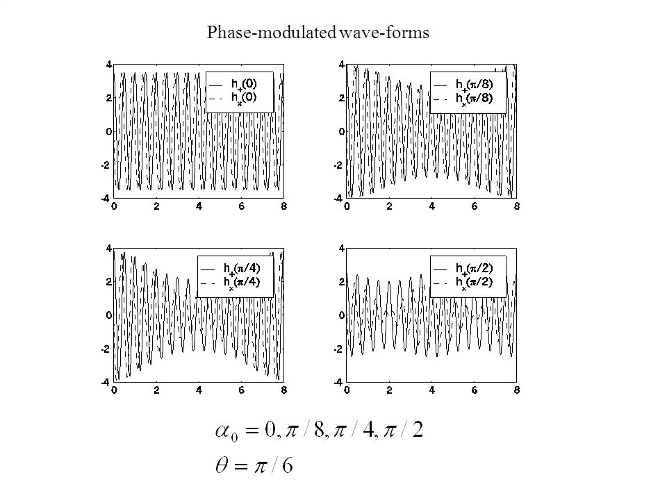 Phase-modulated wave-forms