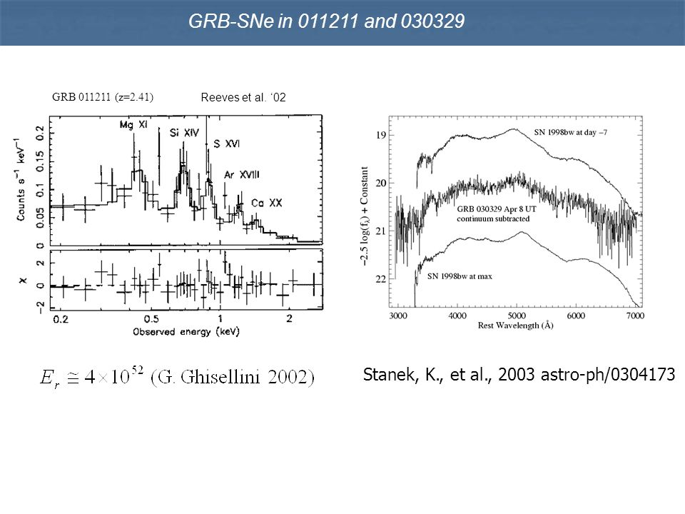 Outline 1.Quantitative phenomenology of GRB-supernovae 2.A causal spin-connection in active stellar nuclei 3.Durations of tens of seconds of long bursts 4.Calorimetry on radiation energies 5.Observational opportunities for Adv LIGO/VIRGO 6.Conclusions