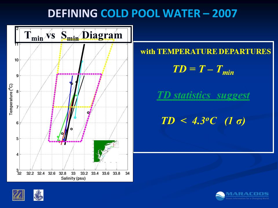 with TEMPERATURE DEPARTURES TD = T – T min TD statistics suggest TD < 4.3 o C (1 σ) DEFINING COLD POOL WATER – 2007 T min vs S min Diagram