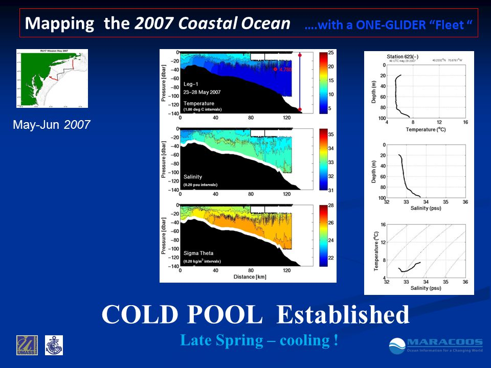 Mapping the 2007 Coastal Ocean ….with a ONE-GLIDER Fleet May-Jun 2007 COLD POOL Established Late Spring – cooling !