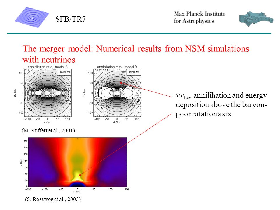 SFB/TR7 The merger model: Numerical results from NSM simulations with neutrinos bar -annilihation and energy deposition above the baryon- poor rotation axis.