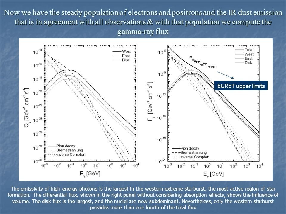 Now we have the steady population of electrons and positrons and the IR dust emission that is in agreement with all observations & with that population we compute the gamma-ray flux EGRET upper limits The emissivity of high energy photons is the largest in the western extreme starburst, the most active region of star formation.