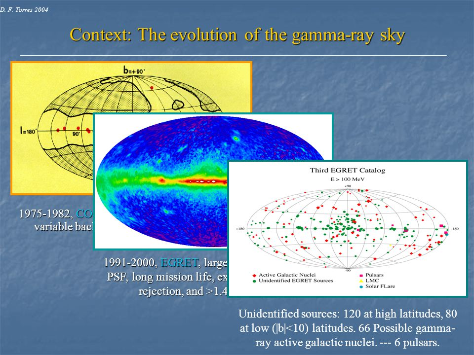1975-1982, COS-B, orbit resulted in a large and variable background of charged particles, ~200,000 γ-rays. Context: The evolution of the gamma-ray sky