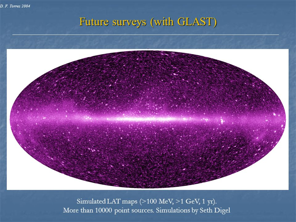 Simulated LAT maps (>100 MeV, >1 GeV, 1 yr). More than 10000 point sources. Simulations by Seth Digel Future surveys (with GLAST) D. F. Torres 2004
