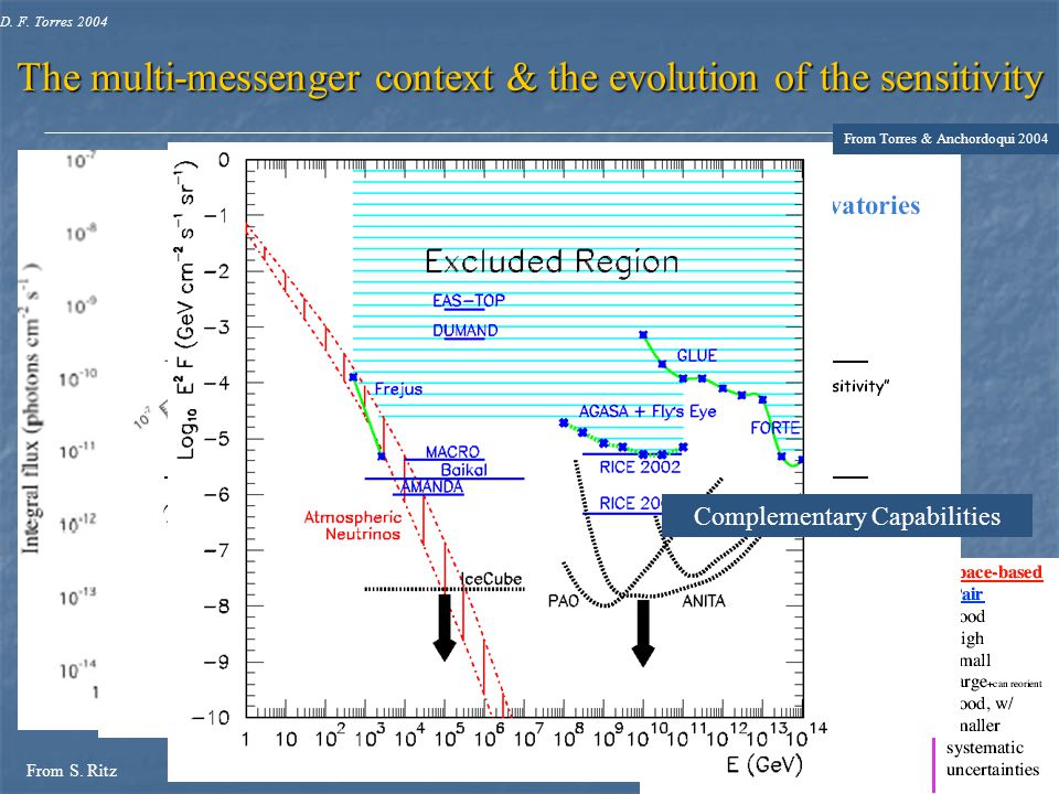 The multi-messenger context & the evolution of the sensitivity From S.