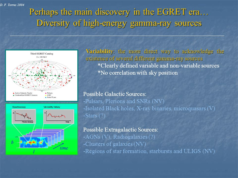 Perhaps the main discovery in the EGRET era… Diversity of high-energy gamma-ray sources Variability: the more direct way to acknowledge the existence of several different gamma-ray sources *Clearly defined variable and non-variable sources *No correlation with sky position Possible Galactic Sources: -Pulsars, Plerions and SNRs (NV) -Isolated Black holes, X-ray binaries, microquasars (V) -Stars ( ) Possible Extragalactic Sources: -AGNs (V), Radiogalaxies ( ) -Clusters of galaxies (NV) -Regions of star formation, starbursts and ULIGS (NV) D.