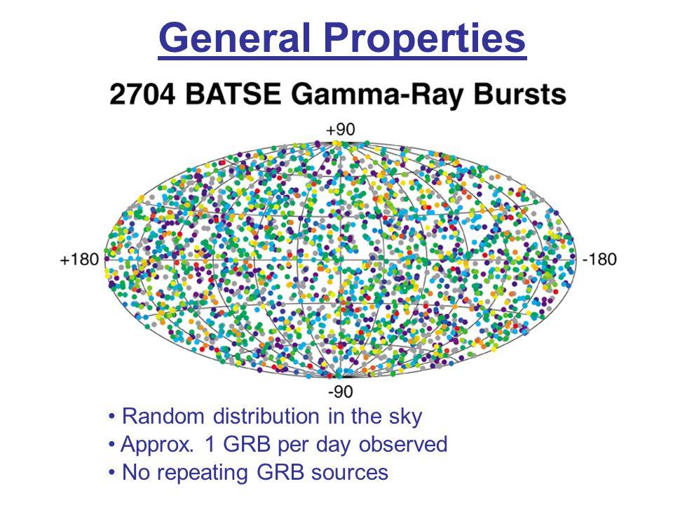 General Properties Random distribution in the sky Approx. 1 GRB per day observed No repeating GRB sources