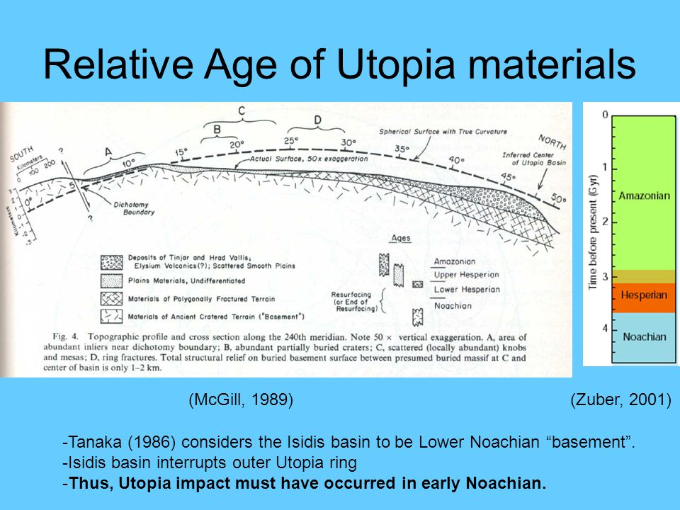 Relative Age of Utopia materials (McGill, 1989)(Zuber, 2001) -Tanaka (1986) considers the Isidis basin to be Lower Noachian basement .