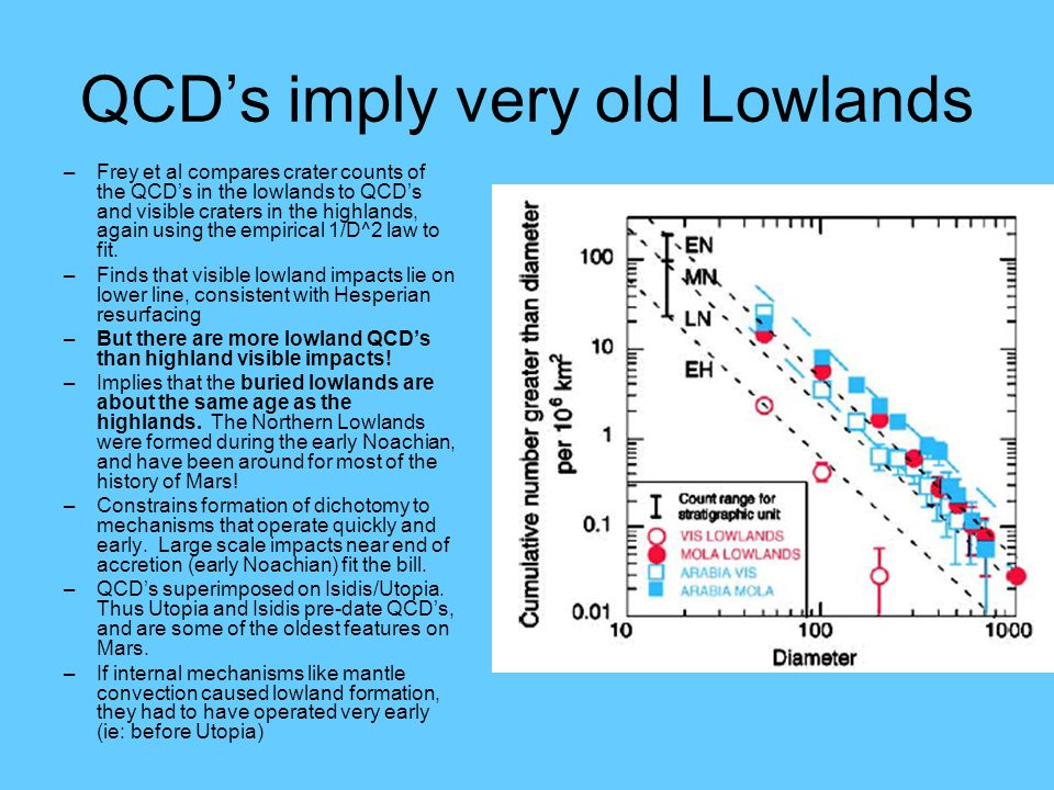 QCD's imply very old Lowlands –Frey et al compares crater counts of the QCD's in the lowlands to QCD's and visible craters in the highlands, again using the empirical 1/D^2 law to fit.