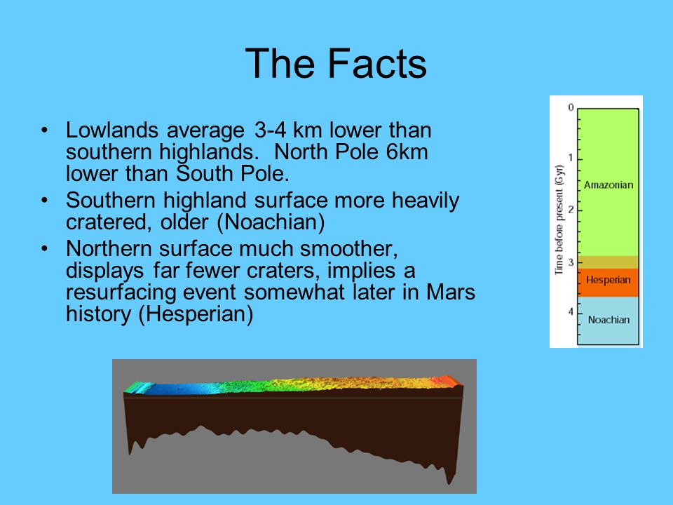 The Facts Lowlands average 3-4 km lower than southern highlands.