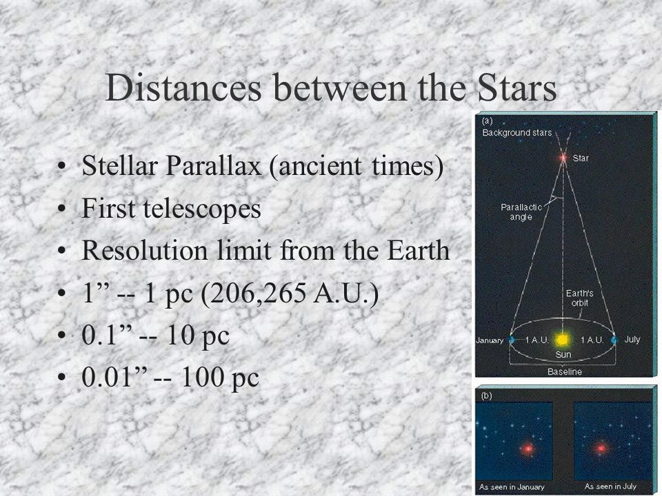 Distances between the Stars Stellar Parallax (ancient times) First telescopes Resolution limit from the Earth 1 -- 1 pc (206,265 A.U.) 0.1 -- 10 pc 0.01 -- 100 pc