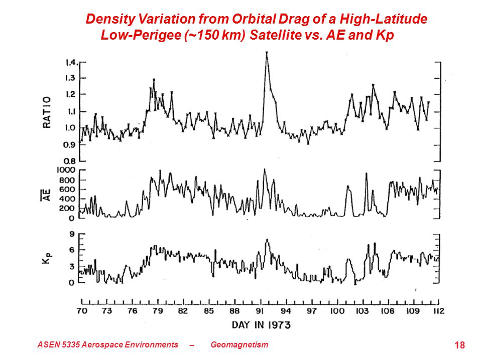 ASEN 5335 Aerospace Environments -- Geomagnetism 18 Density Variation from Orbital Drag of a High-Latitude Low-Perigee (~150 km) Satellite vs. AE and