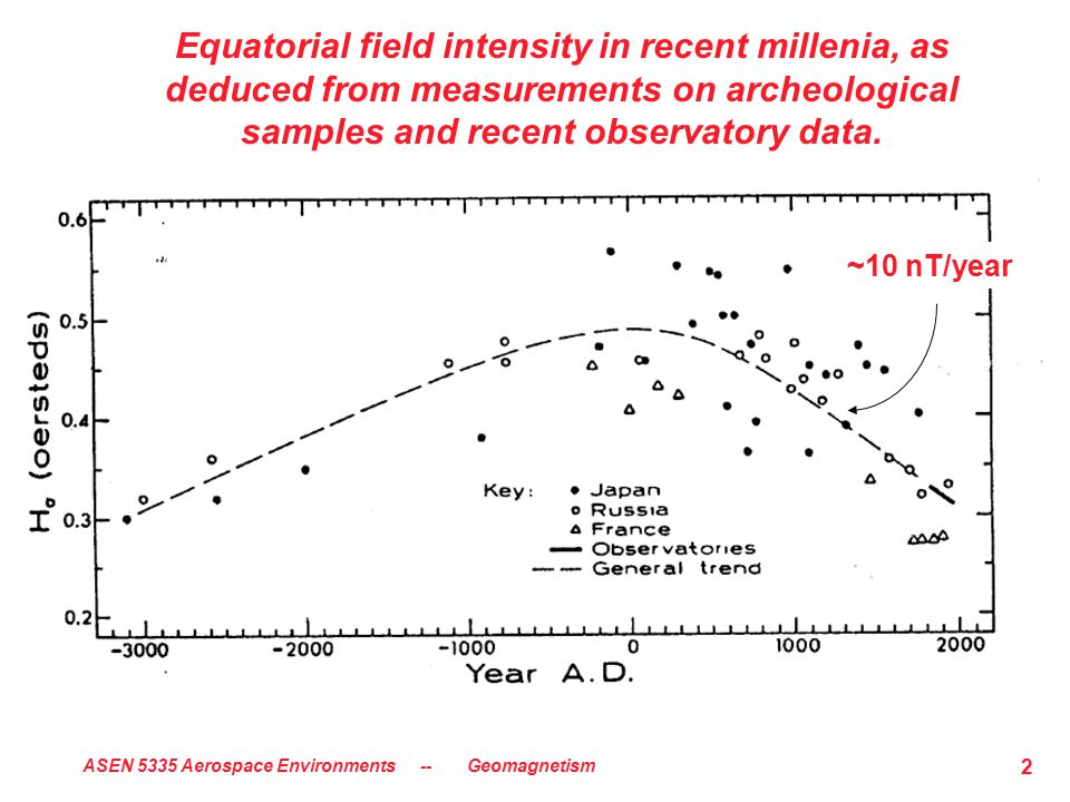 ASEN 5335 Aerospace Environments -- Geomagnetism 2 Equatorial field intensity in recent millenia, as deduced from measurements on archeological samples and recent observatory data.